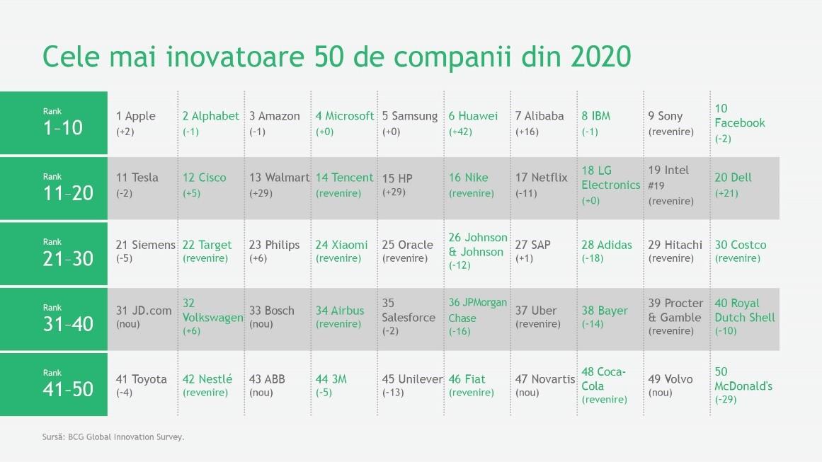 Top cele mai inovatoare companii din lume în 2020
